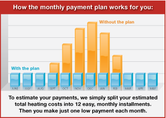 Level Payment Plan